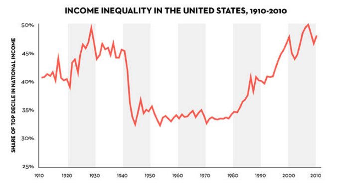 Income Inequality in the Un ited States